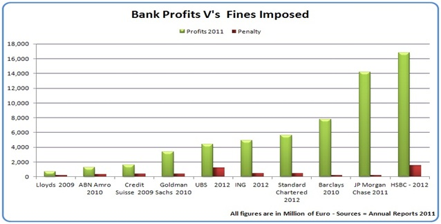 Bank Profits Vs Fines